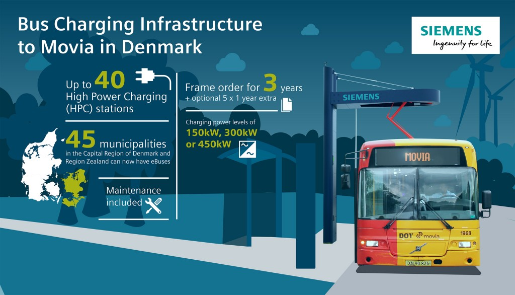 Bus Charging Infrastructure to Movia in Denmark