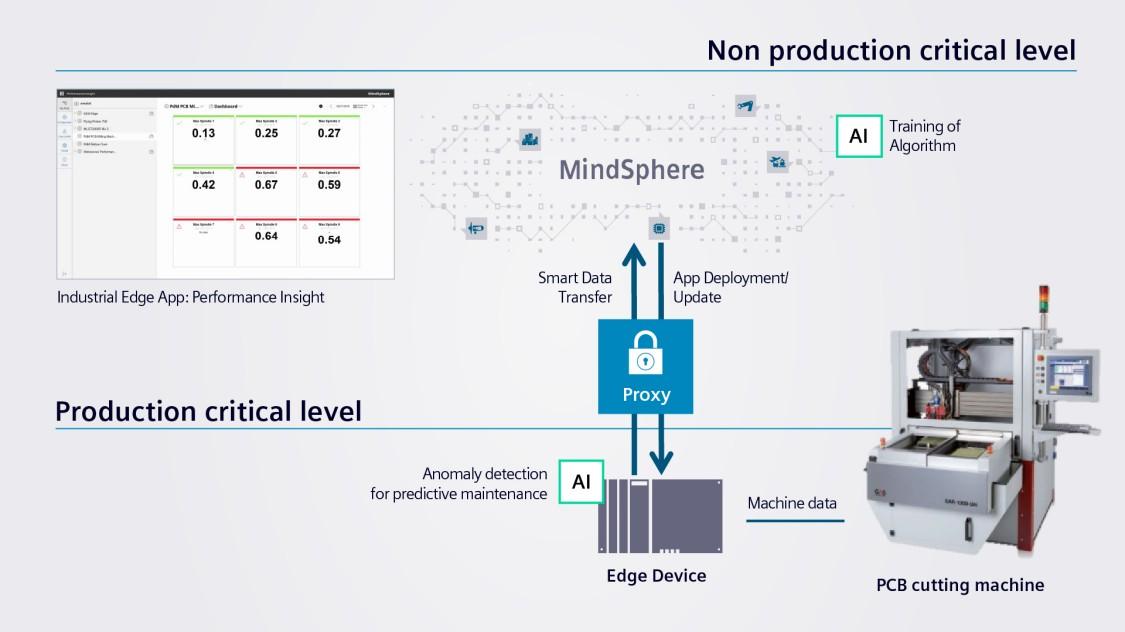 Industrial Edge im Elektronikwerk Amberg: Architektur von Hard- und Software