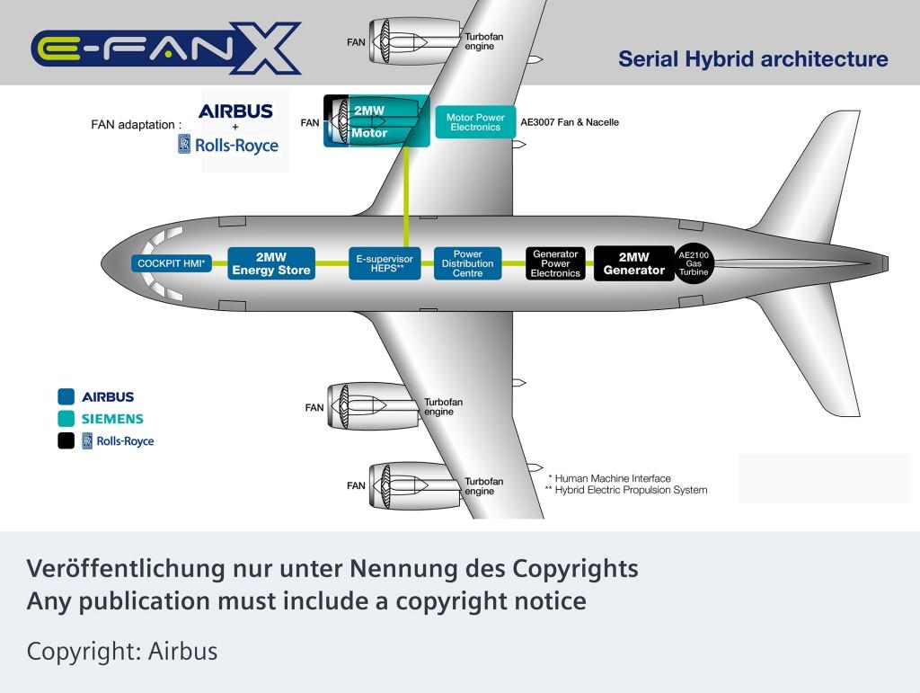E-Fan X