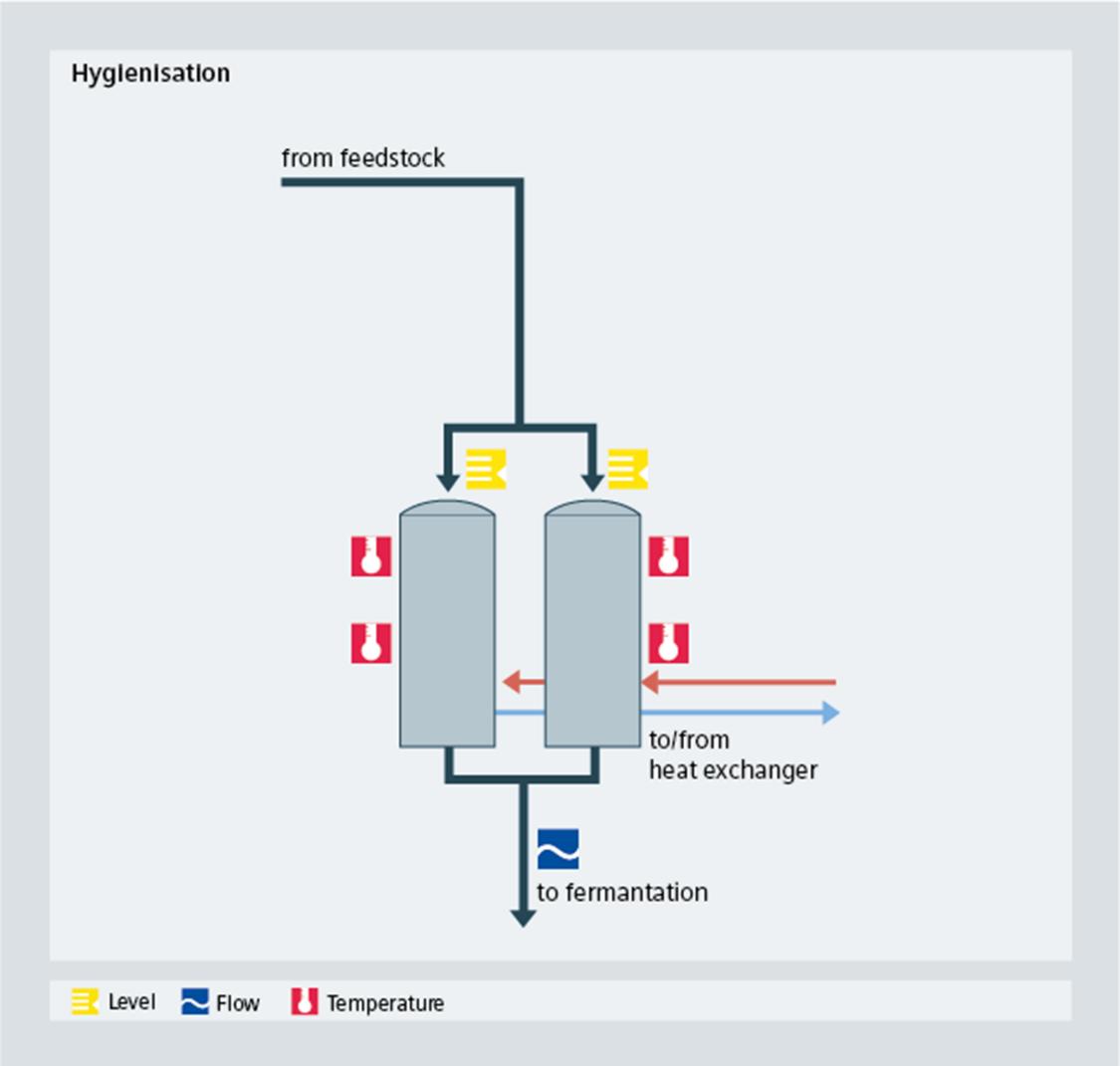 biogas hygienisation - Siemens USA