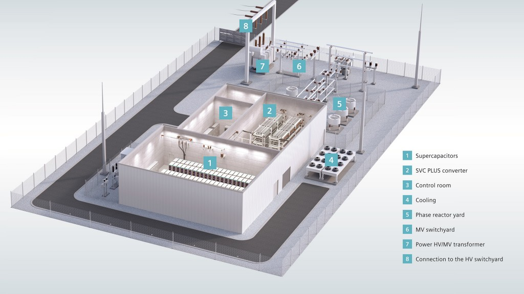 Siemens launches Frequency Stabilizer to support power grids in milliseconds