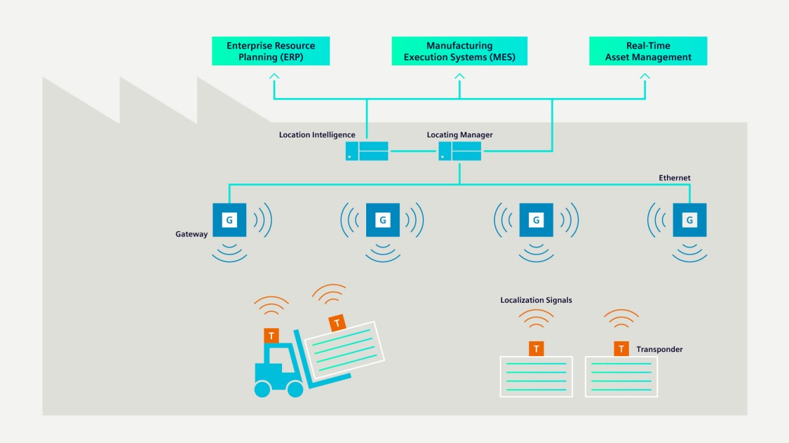 The graphic shows the interaction between transponders, moving assets and gateways.