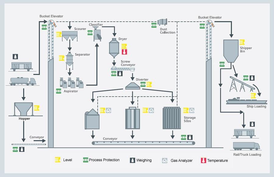 Grain handling and milling - Siemens USA