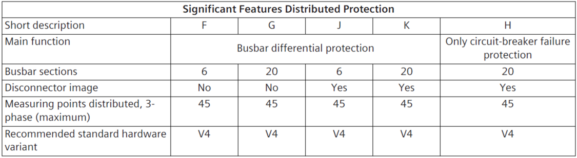Significant features distributed busbar protection
