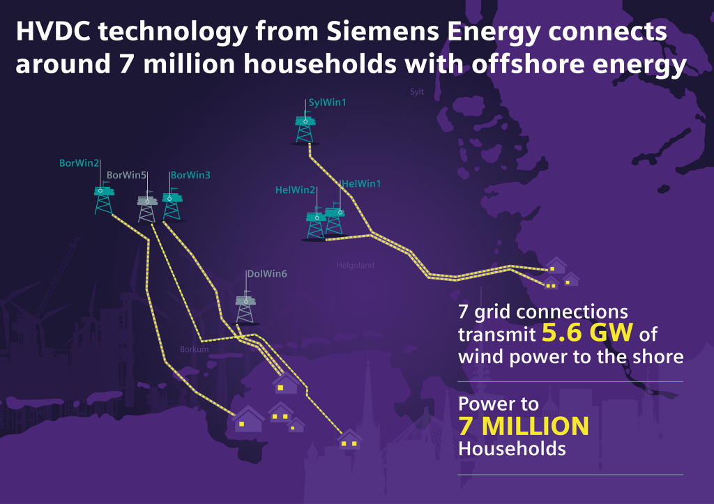 Siemens Energy delivers technology for seventh offshore wind farm connection in the North Sea