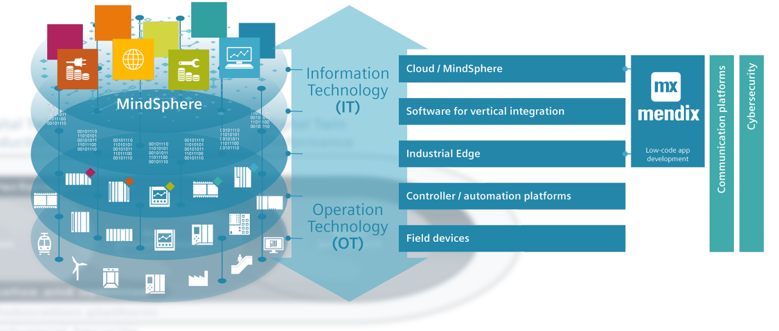 Vertical integration – based on Edge, MindSphere, and Mendix for low-code app development