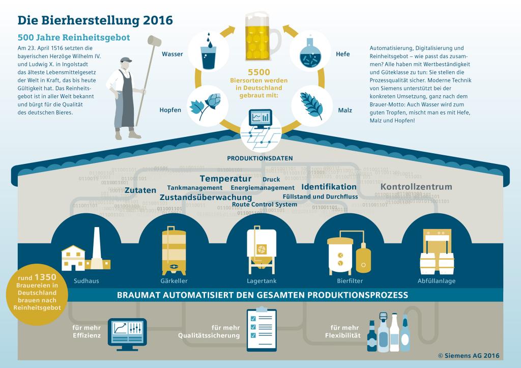 500 Jahre Bayerisches Reinheitsgebot Siemens In Der