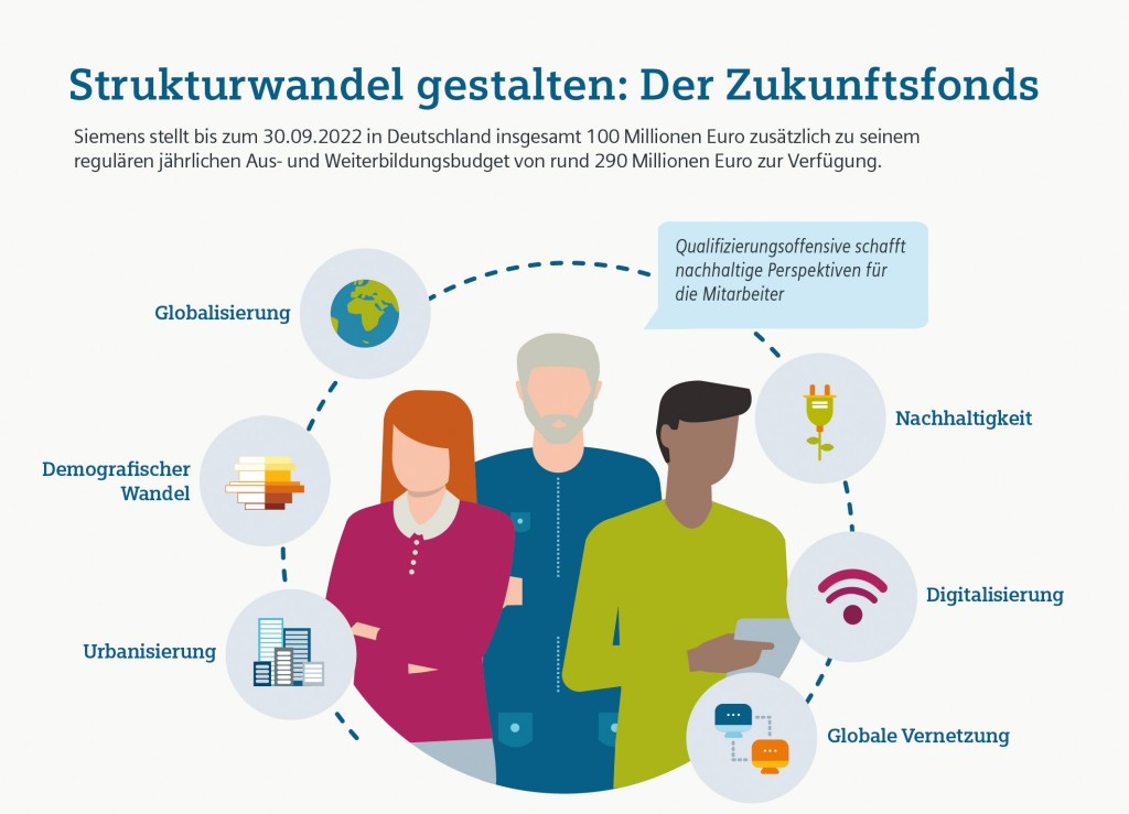 Infografik: Strukturwandel gestalten - Der Zukunftsfonds