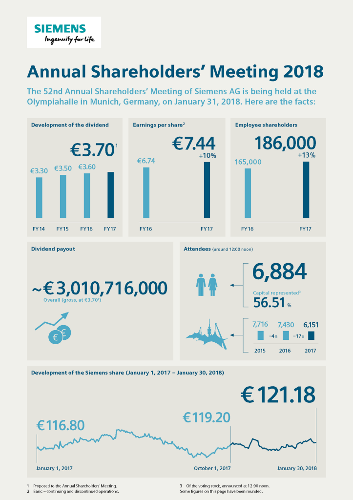 Annual Shareholders' Meeting 2018