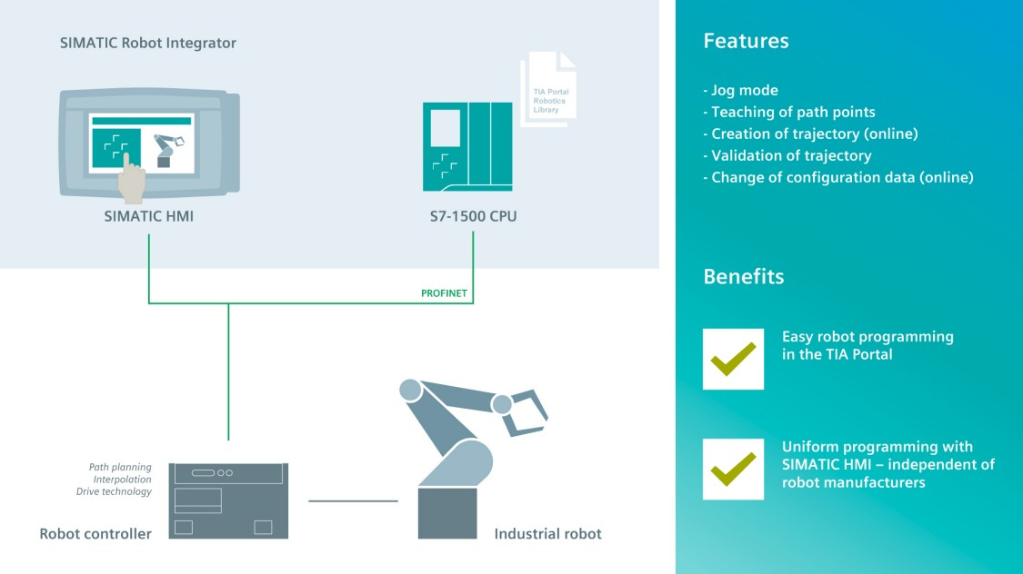 Graphic showing what the SIMATIC Robot Integrator App offers