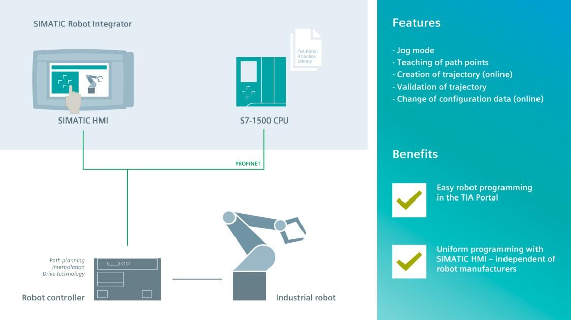 Graphic SIMATIC Robot Integrator