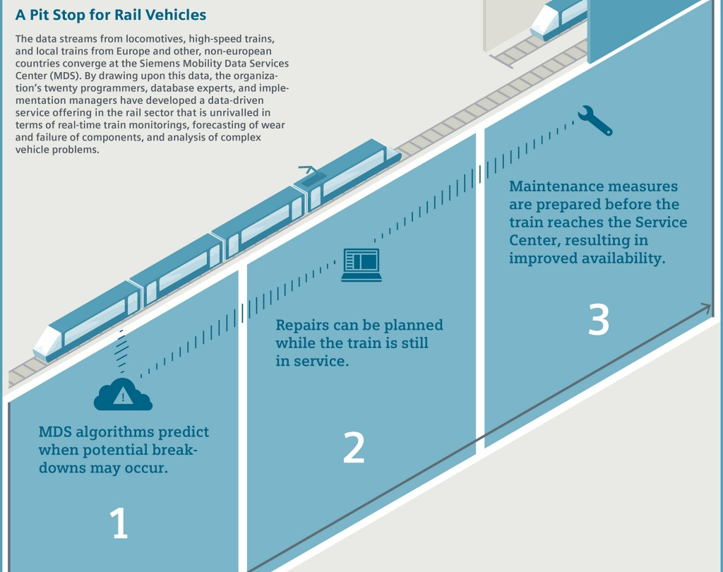 Heading for Data-Driven Rail Systems