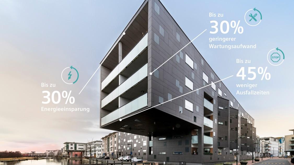 Einsparpotentiale vorausschauender Anlagen- und Gebäudeinstandhaltung