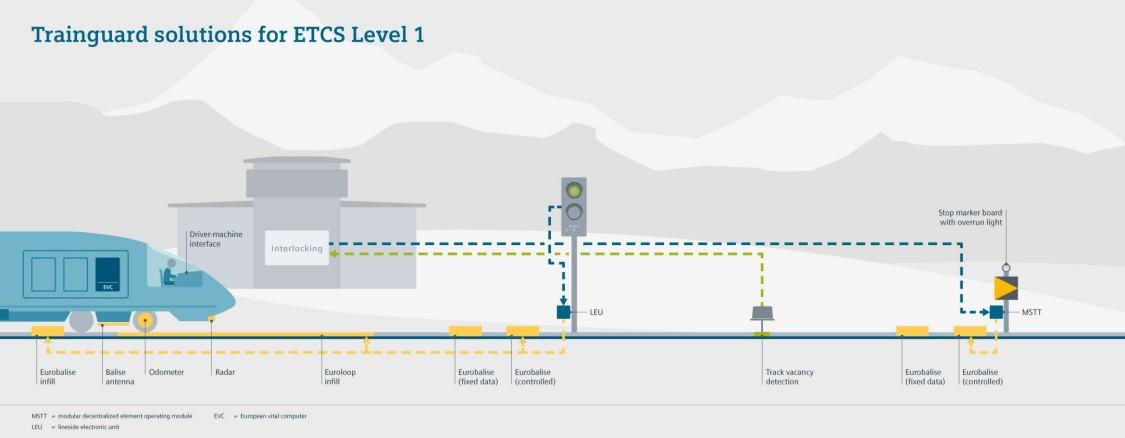 Grafische Übersicht über Trainguard Solution ETCS level 1