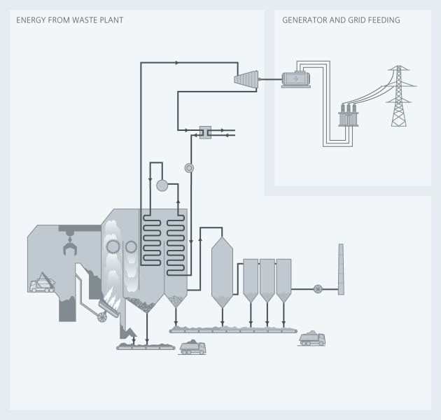 Energy from waste - Siemens USA