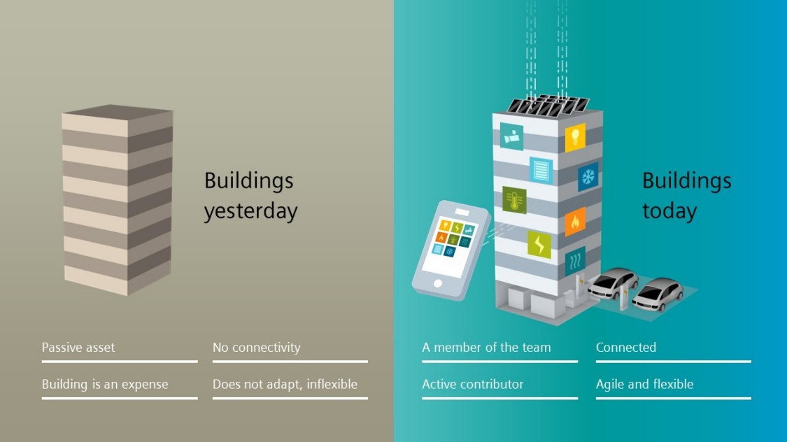 Buildings are transforming. Buildings yesterday and buildings today.
