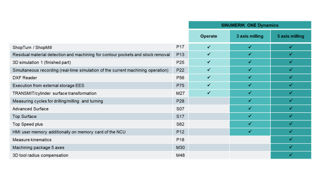Table of options for the SINUMERIK ONE Dynamics technology packages