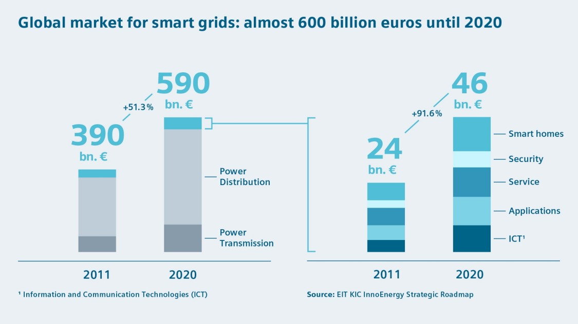 Global market for smart grids