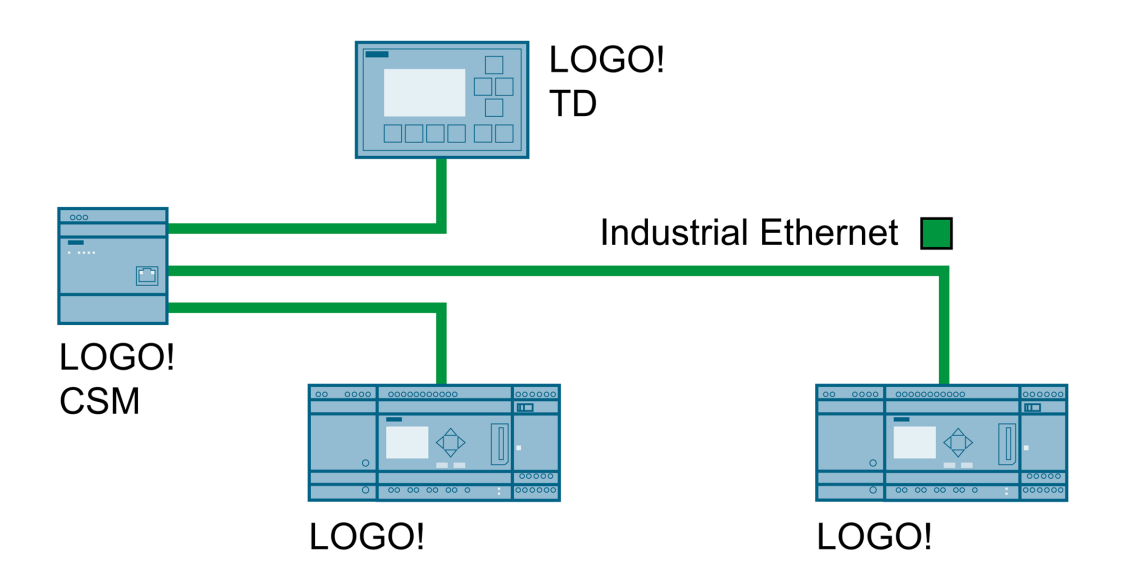 Configuration of an Industrial Ethernet network with unmanaged CSMs