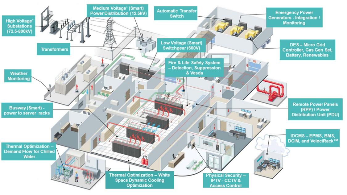 Data Centers schematic