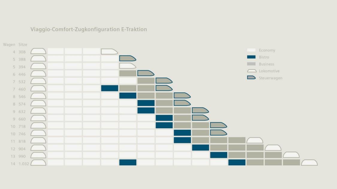 Viaggio Comfort – train configurations for different capacities