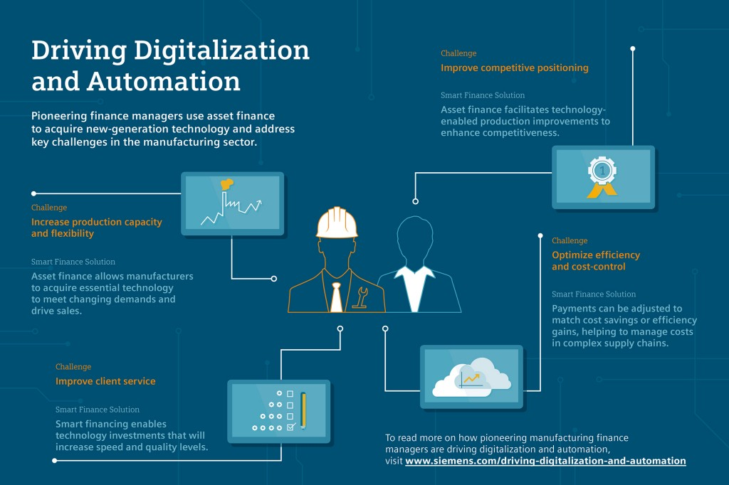Financing Digitalization and Automation