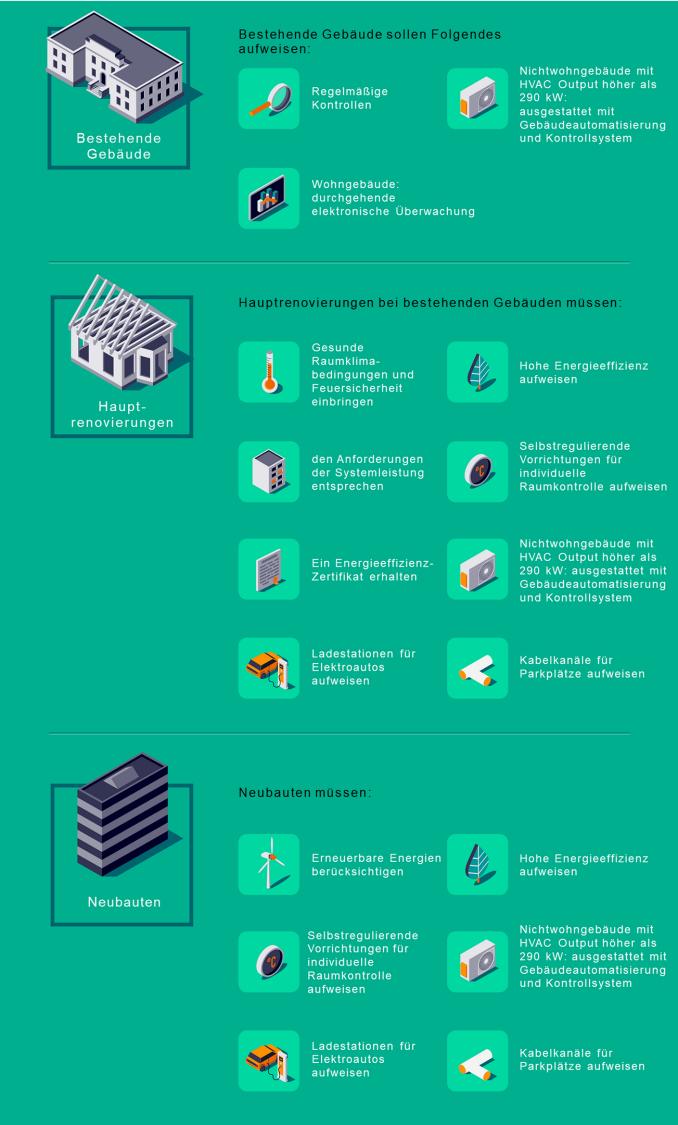 Energy Performance of Buildings Directive Richtlinien 2020