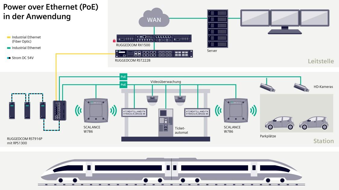 RUGGEDCOM PoE-Komponenten für die Daten- und Energieübertragung über große Distanzen