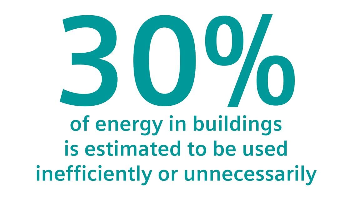 всієї енергії в будівлях використовується неефективно