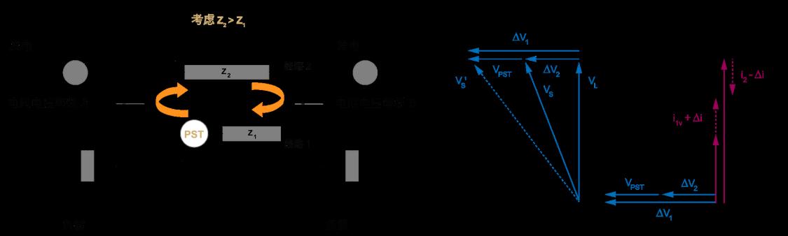 """移相变压器如何控制电力潮流?移相变压器类似于一个附加电压源。与相电压垂直的该附加电压源会产生""""循环""""的电流增加 (i1) 和降低 (i2)。"""