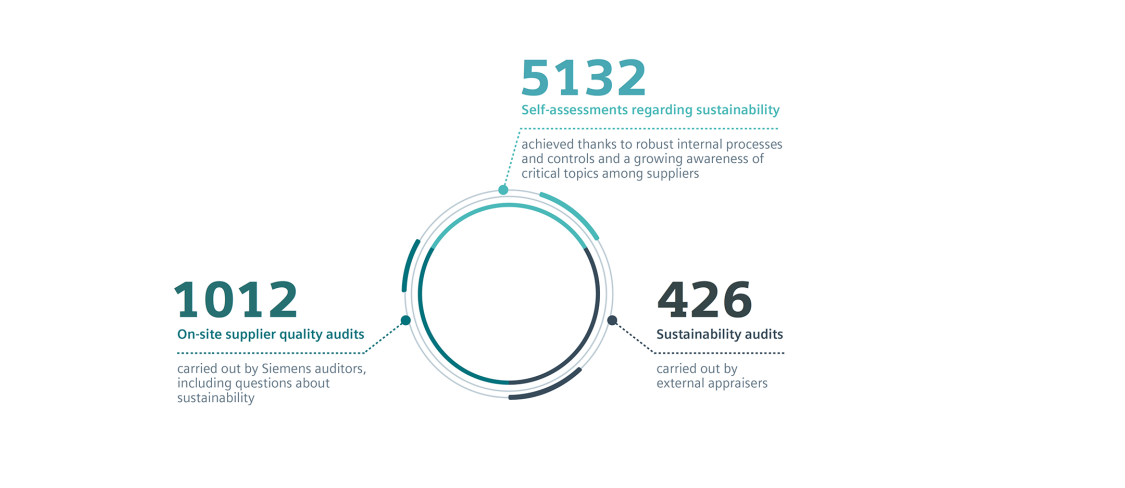 SCM Sustainable Supply Chain