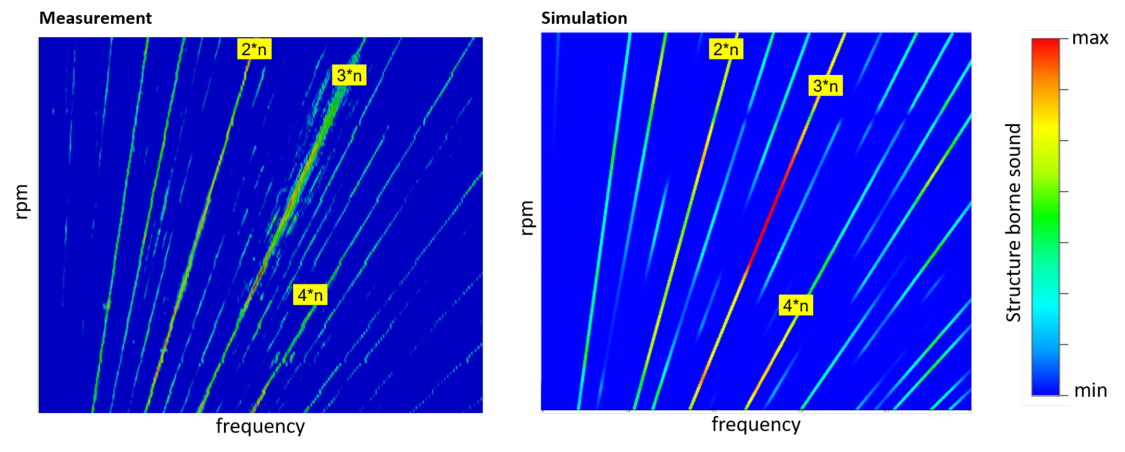 The graphic shows a comparison between measured (left) and simulated (right) structure-borne sound of a traction motor