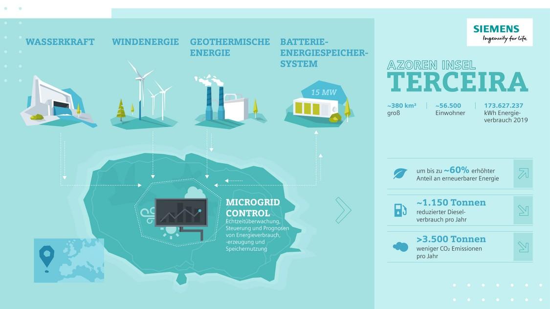 Infografik: Sparpotenzial der Speicherlösung mit Microgrid-Controller