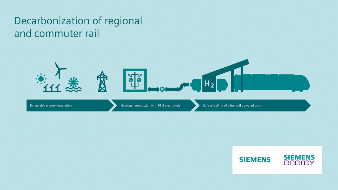 Hydrogen for rail- the whole supply chain