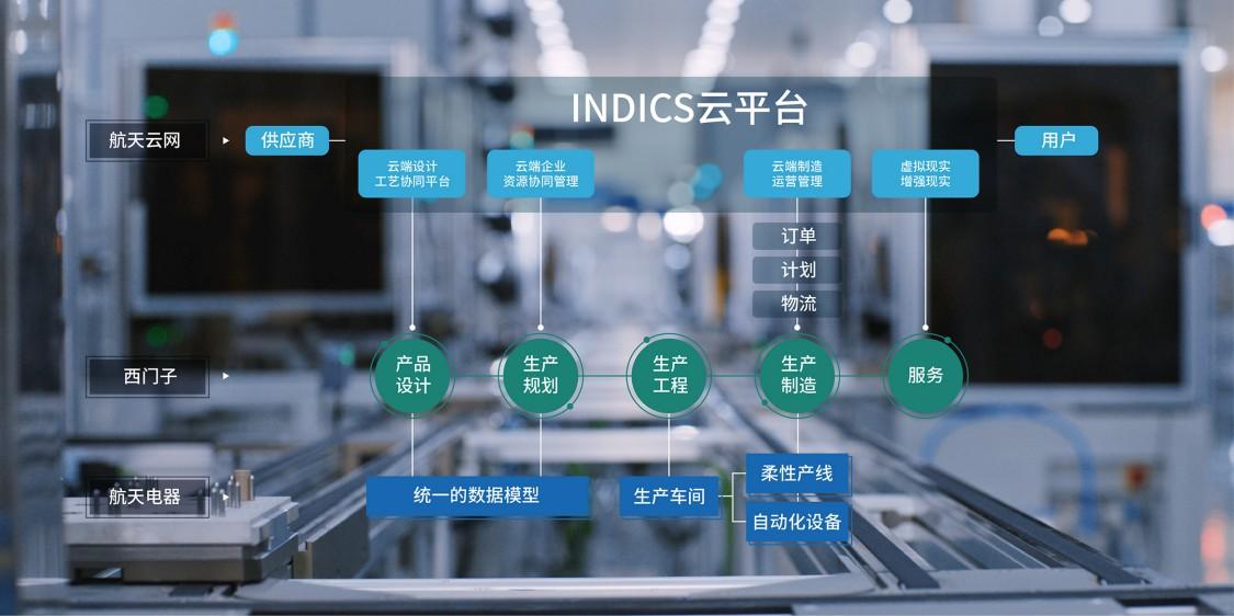 智能制造样板间项目架构示意图