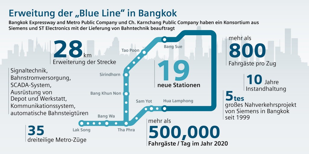 Blue Line in Bangkok to be extended with Siemens technology
