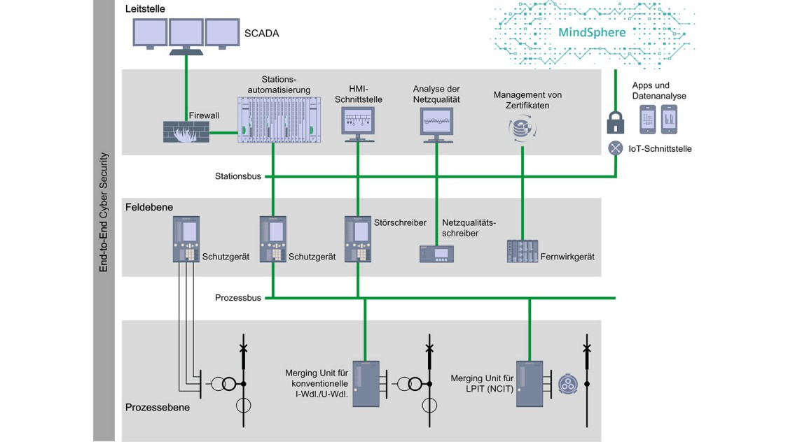 Prozessbus in Digital Substations