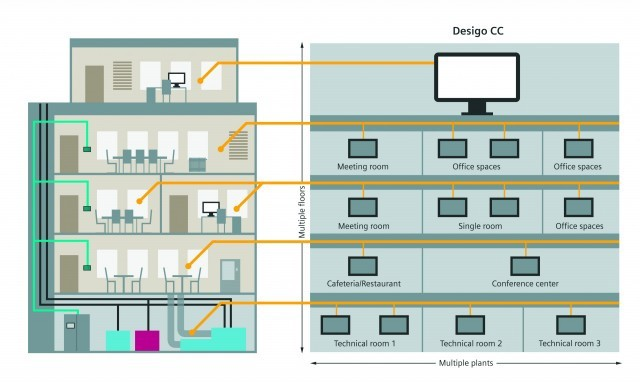 Desigo Engineering Framework enables the realization of high-performing buildings with a single engineering tool