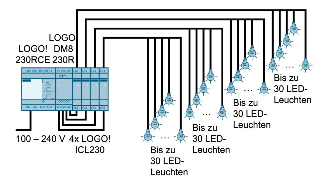 Konfigurationsgrafik für LOGO! ICL230 und Basismodul LOGO! RC230
