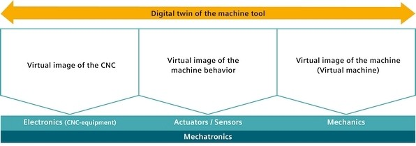 The digital image needs to be segregated in modules, just like the real machine tool