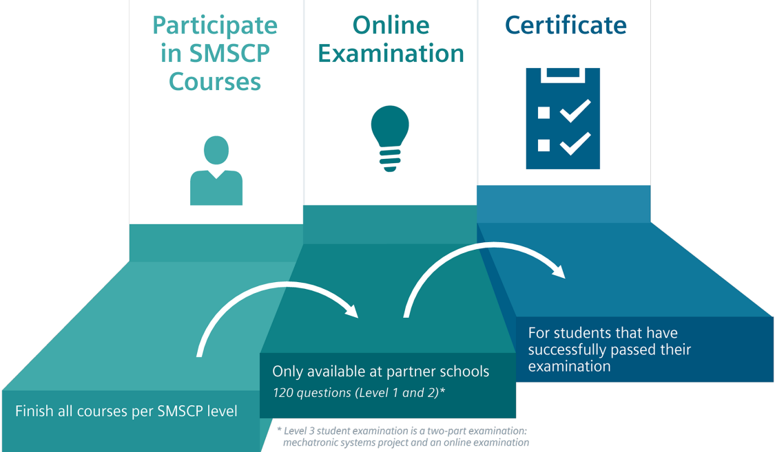 SMSCP offers three different certification levels