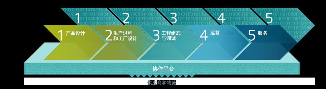 """通过采用西门子""""数字化企业""""这一全面的软件和自动化解决方案业务组合,充分利用企业数字化转型优势,实现企业信息化建设和企业数字化转型。"""