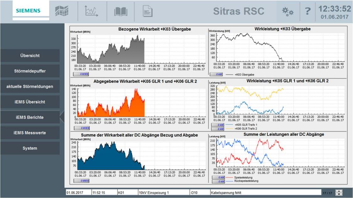 O sistema inteligente de gestão de energia Sitras iEMS da Siemens para fonte de alimentação de tração e infraestrutura ferroviária.