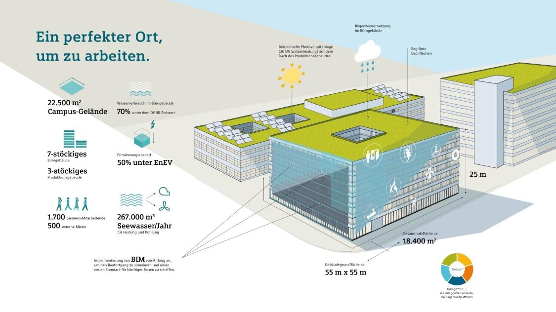 Siemens Campus Zug – ein perfekter Ort, um zu arbeiten