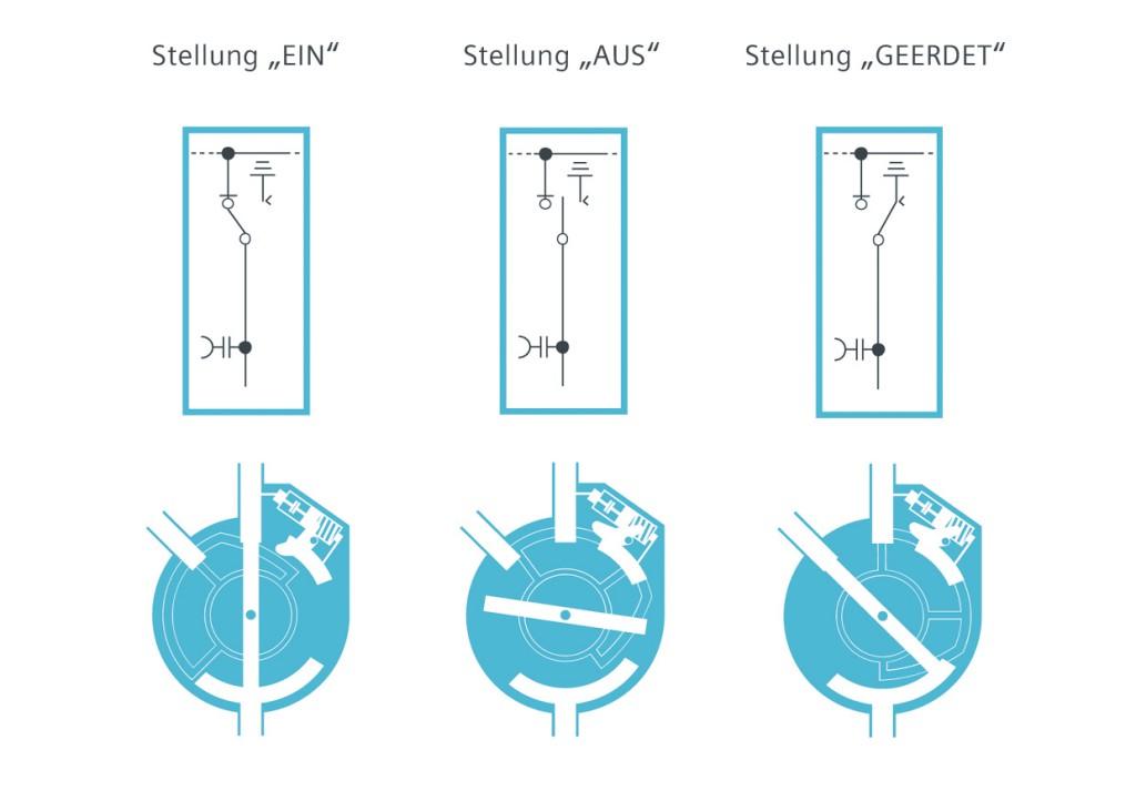 Der neue Lasttrennschalter ist ein echter Dreistellungsschalter. Das bewährte Prinzip der Ausschalt-, Trenn- und Erdungsfunktion aus der Anwendung in SF6-Lastschaltanlagen wird fortgeführt.