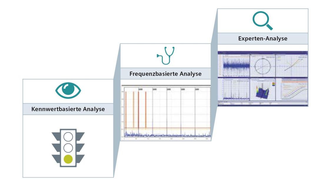 In sieben Schritten zur maßgeschneiderten Condition Monitoring (CM) Lösung