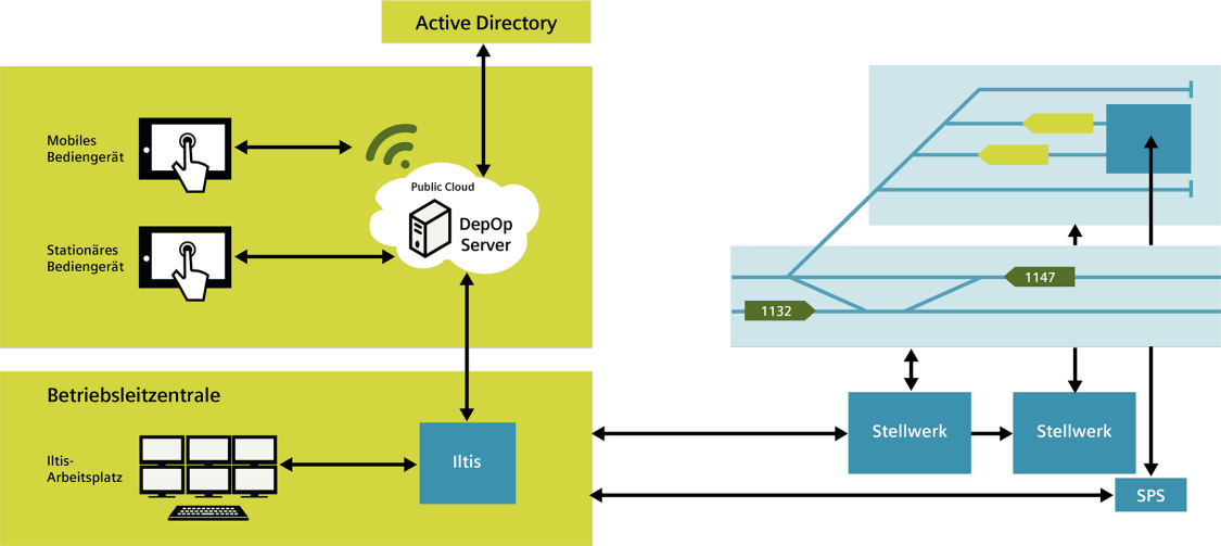 Architektur von TrackOps Depo: die Systeme tauschen bi-direktional alle nötigen Informationen aus. Somit ist der Zustand der gesamten Infrastruktur (inkl. des Depotbereichs) für alle Rollen - mit der entsprechenden Berechtigung - jederzeit ersichtlich.