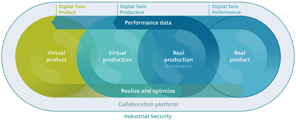 The holistic digital twin from Siemens