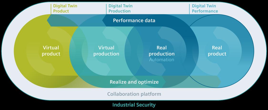 The holistic digital twin from Siemens