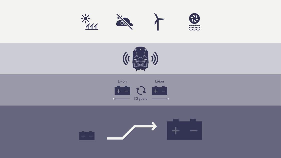 Infographic economic efficiency of batteries